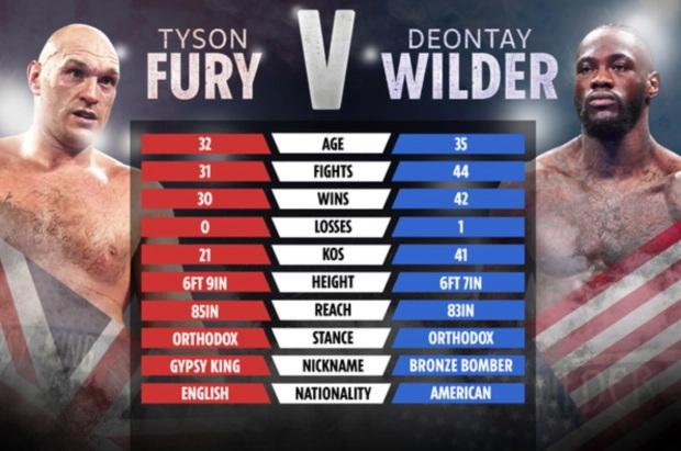 پیش نمایش مبارزه  دئونتی وایلدر  - تایسون فیوری  3| Tyson Fury vs. Deontay Wilder 3